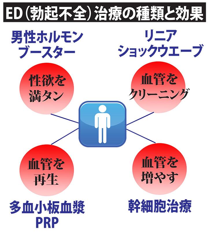 「HEクリニック」のご紹介~第2回:ED(勃起不全)の悩みも解決 ...